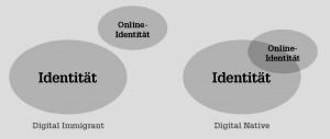 Modell Internetidentität